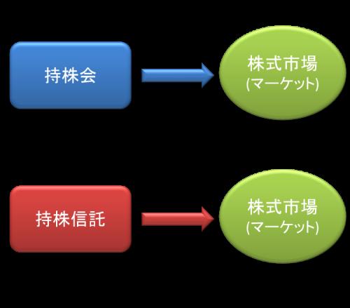 スキーム1