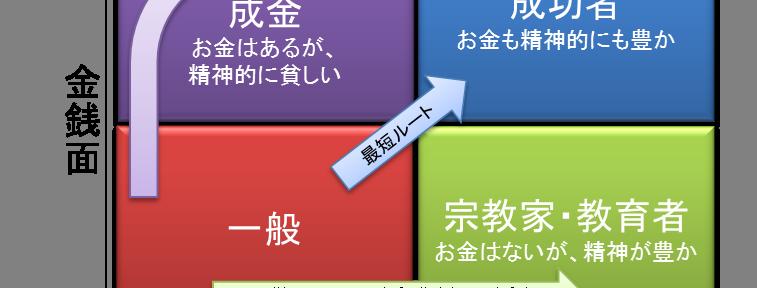 4つのステージ