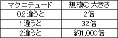 yosoku3